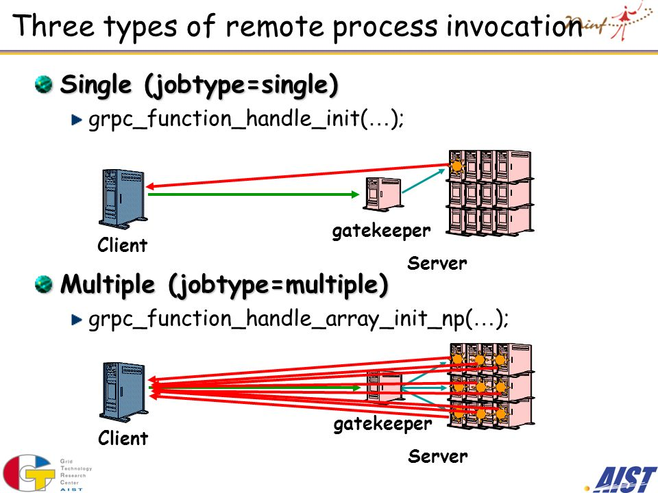 Three types of remote process invocation