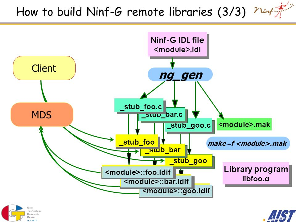 How to build Ninf-G remote libraries (3/3)