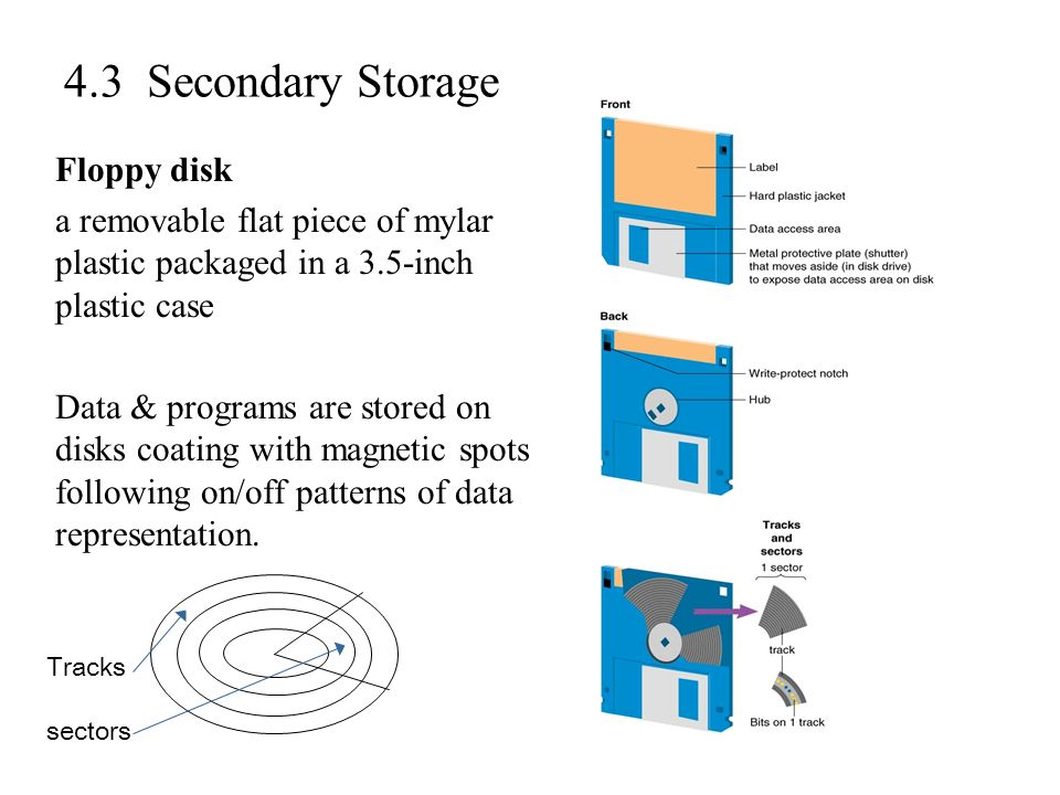 4.3 Secondary Storage Floppy disk