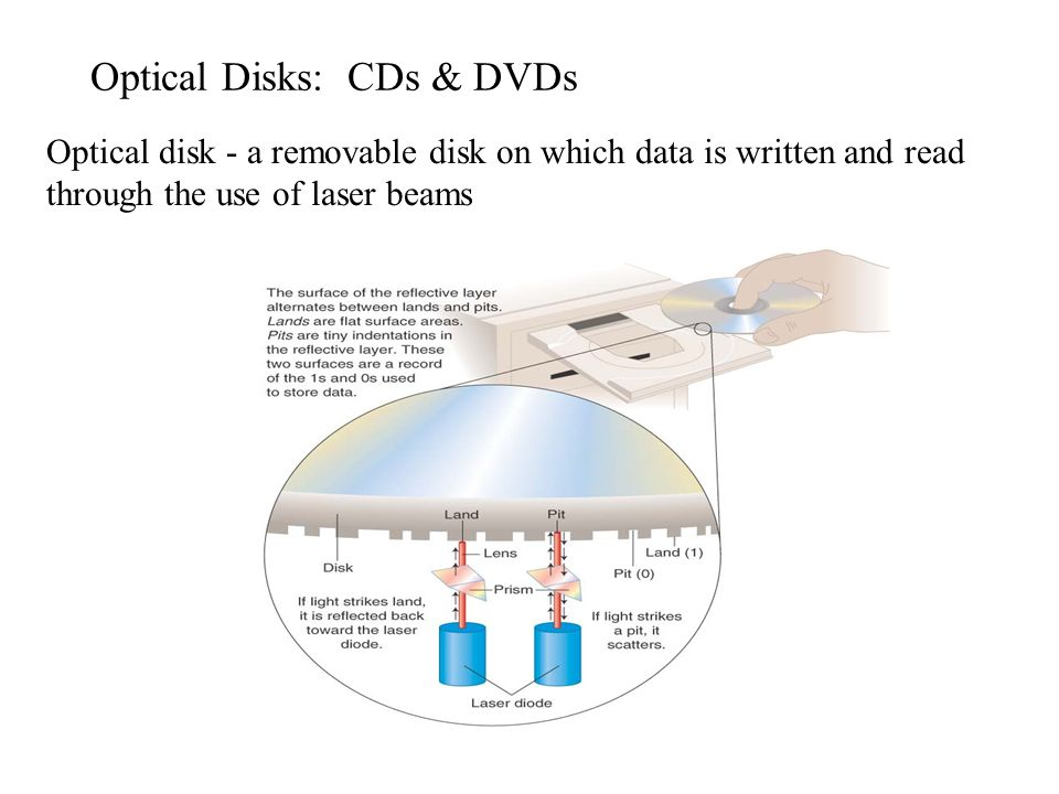 Optical Disks: CDs & DVDs