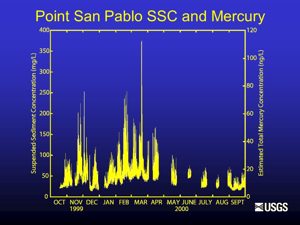 Point San Pablo SSC and Mercury