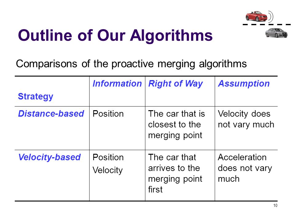Outline of Our Algorithms