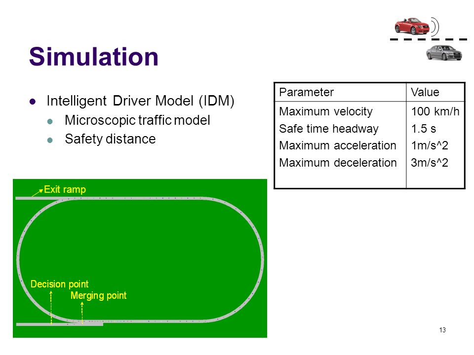 Simulation Intelligent Driver Model (IDM) Microscopic traffic model
