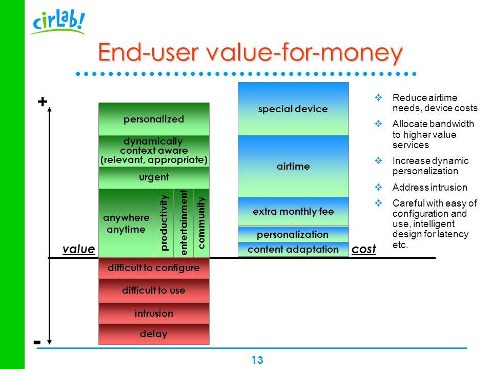 End-user value-for-money