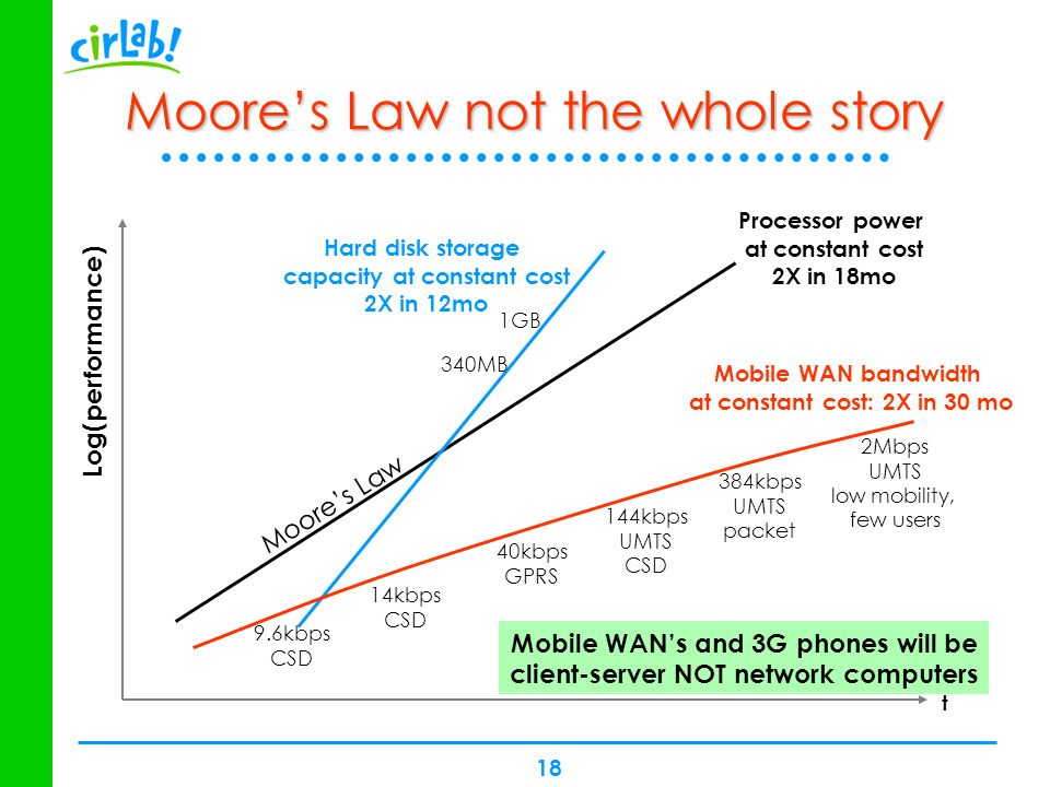 Moore's Law not the whole story