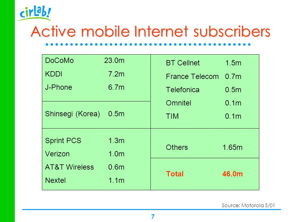 Active mobile Internet subscribers