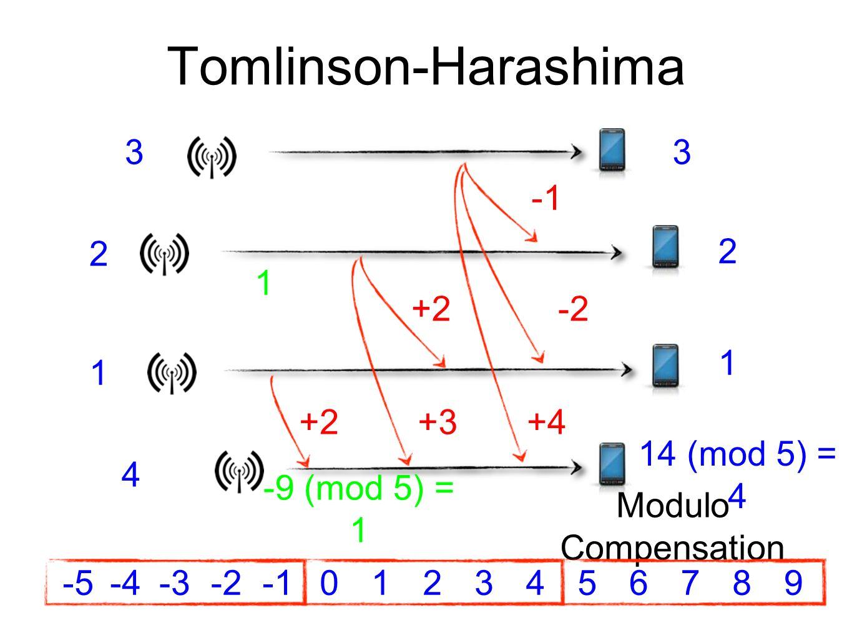 Tomlinson-Harashima 3 3 -1 1 2 +2 -2 1 +2 +3 +4 -9 (mod 5) = 1 4