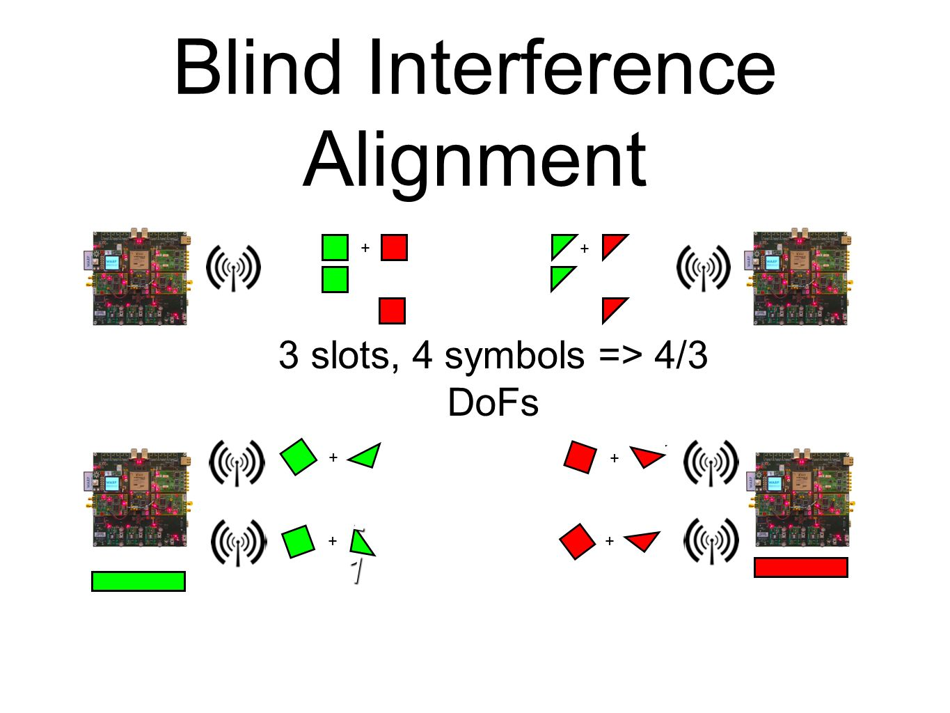 Blind Interference Alignment