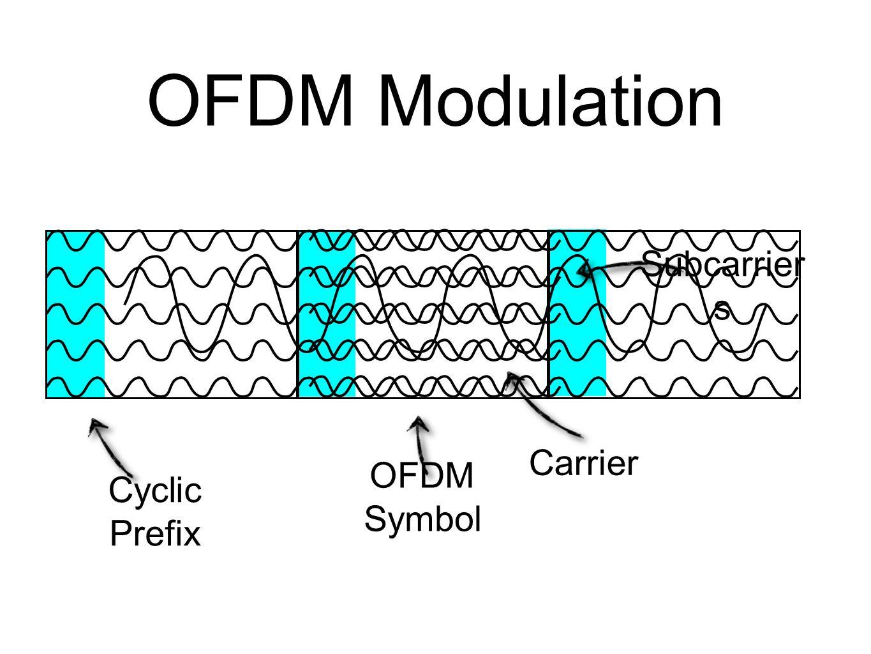 OFDM Modulation Subcarriers Carrier Cyclic Prefix OFDM Symbol