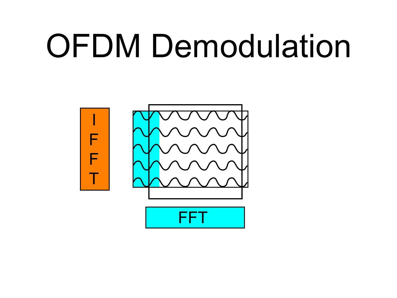 OFDM Demodulation IFFT FFT