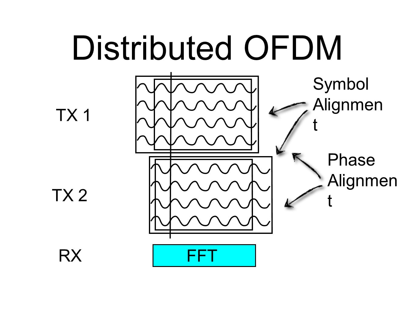 Distributed OFDM Symbol Alignment TX 1 Phase Alignment TX 2 RX FFT