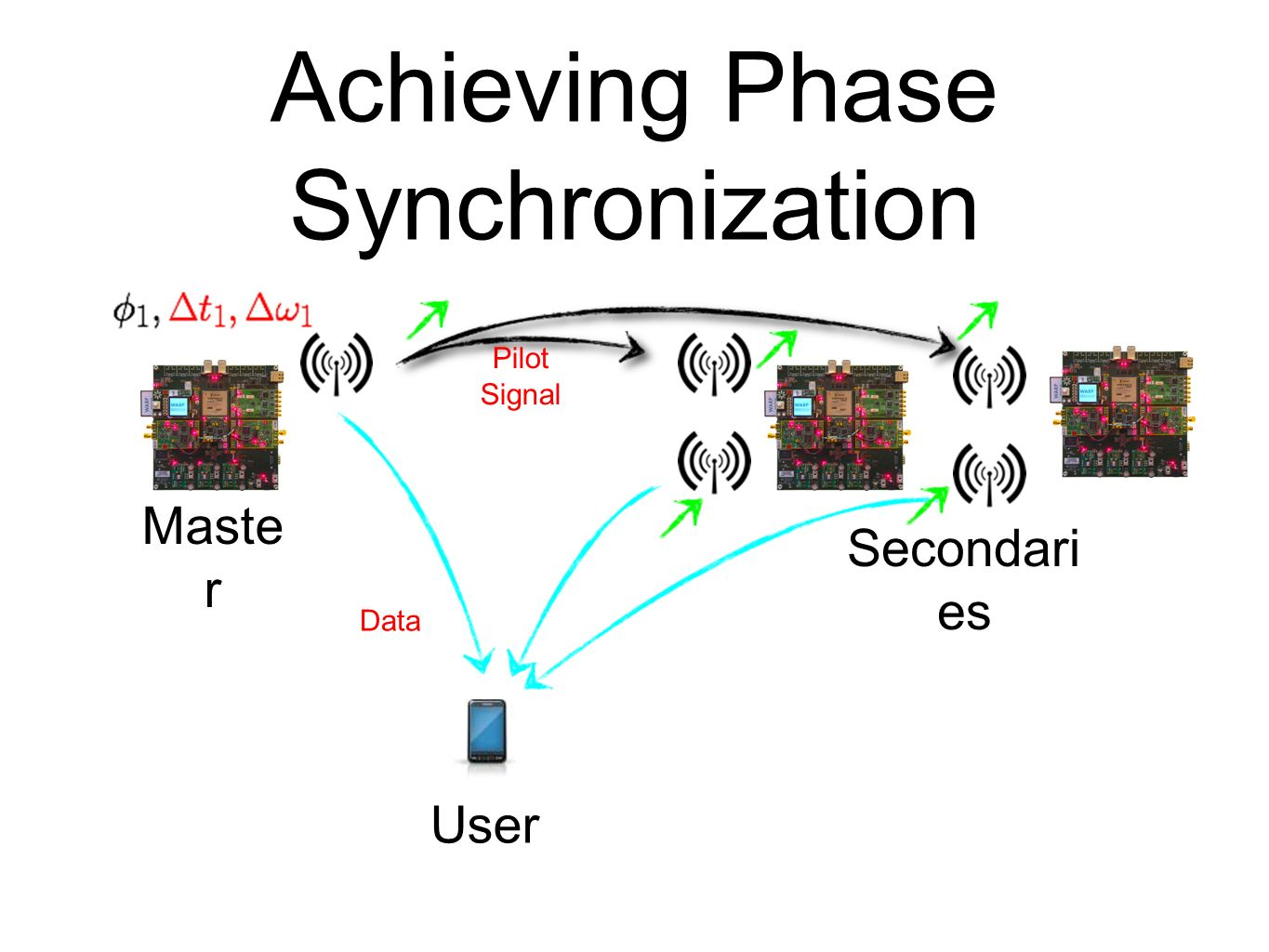 Achieving Phase Synchronization