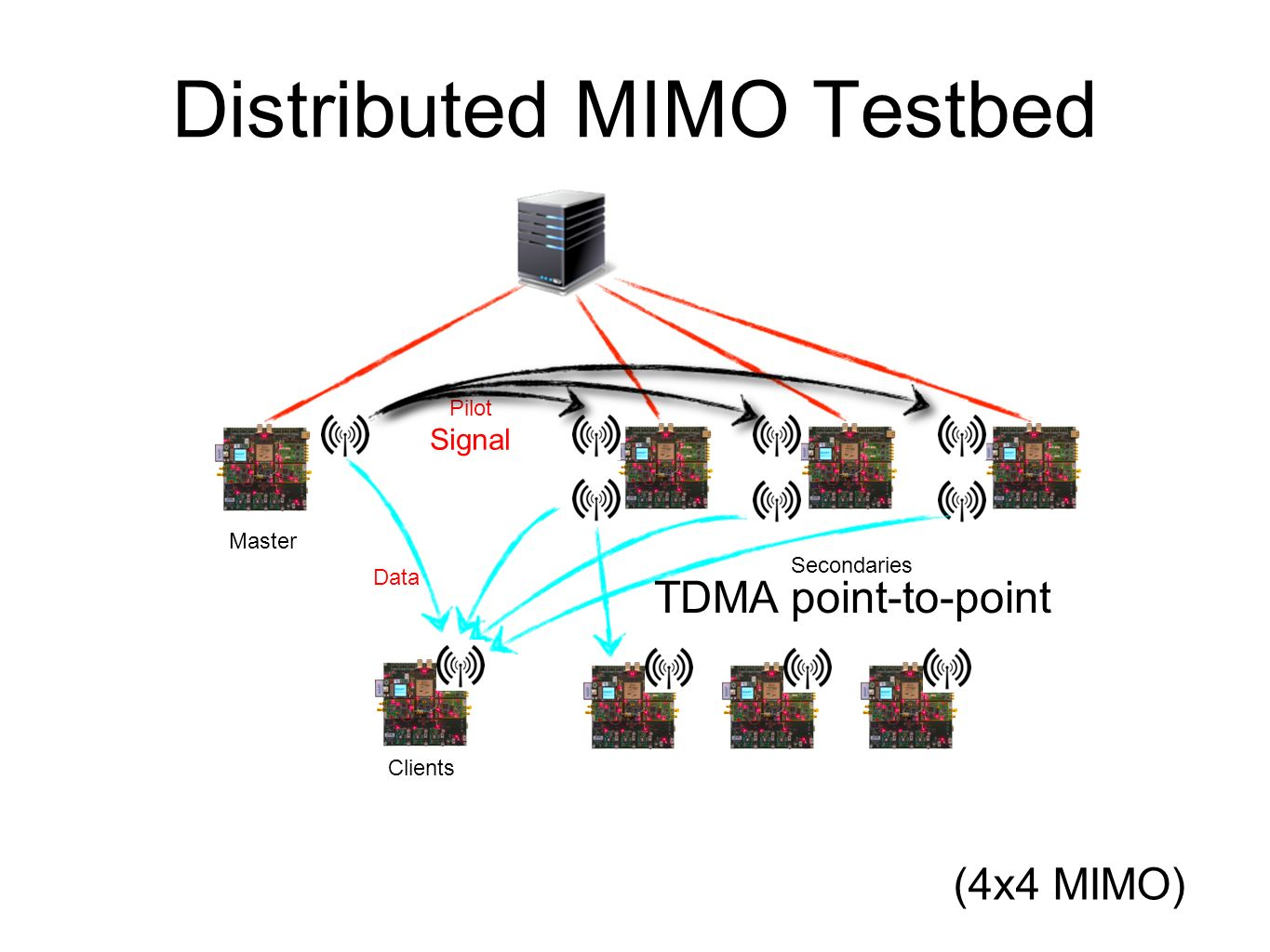 Distributed MIMO Testbed