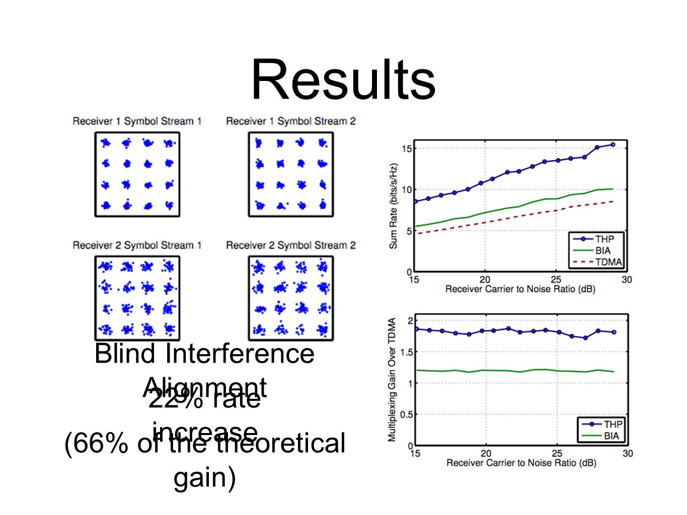 Results Blind Interference Alignment 22% rate increase