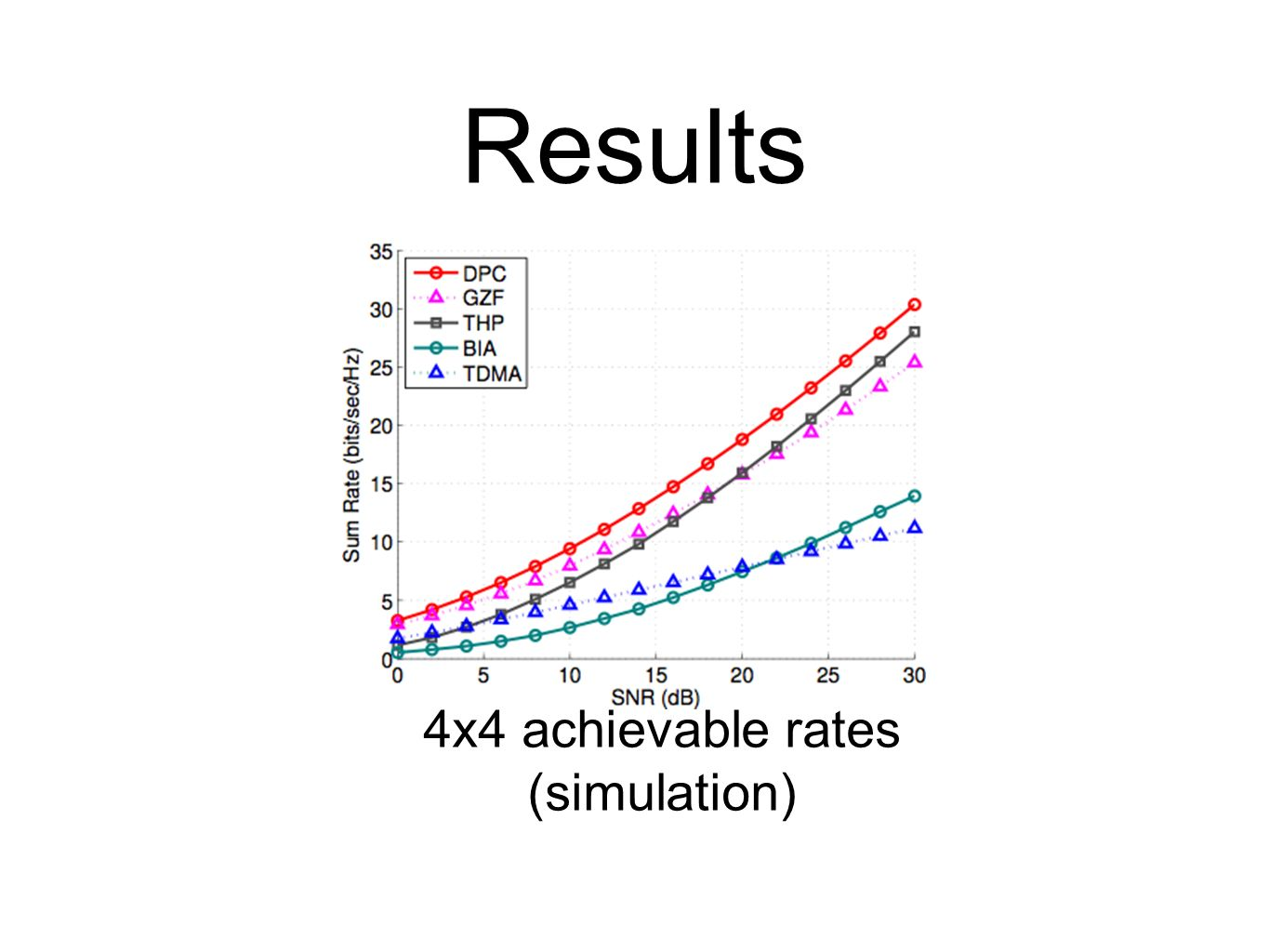 4x4 achievable rates (simulation)