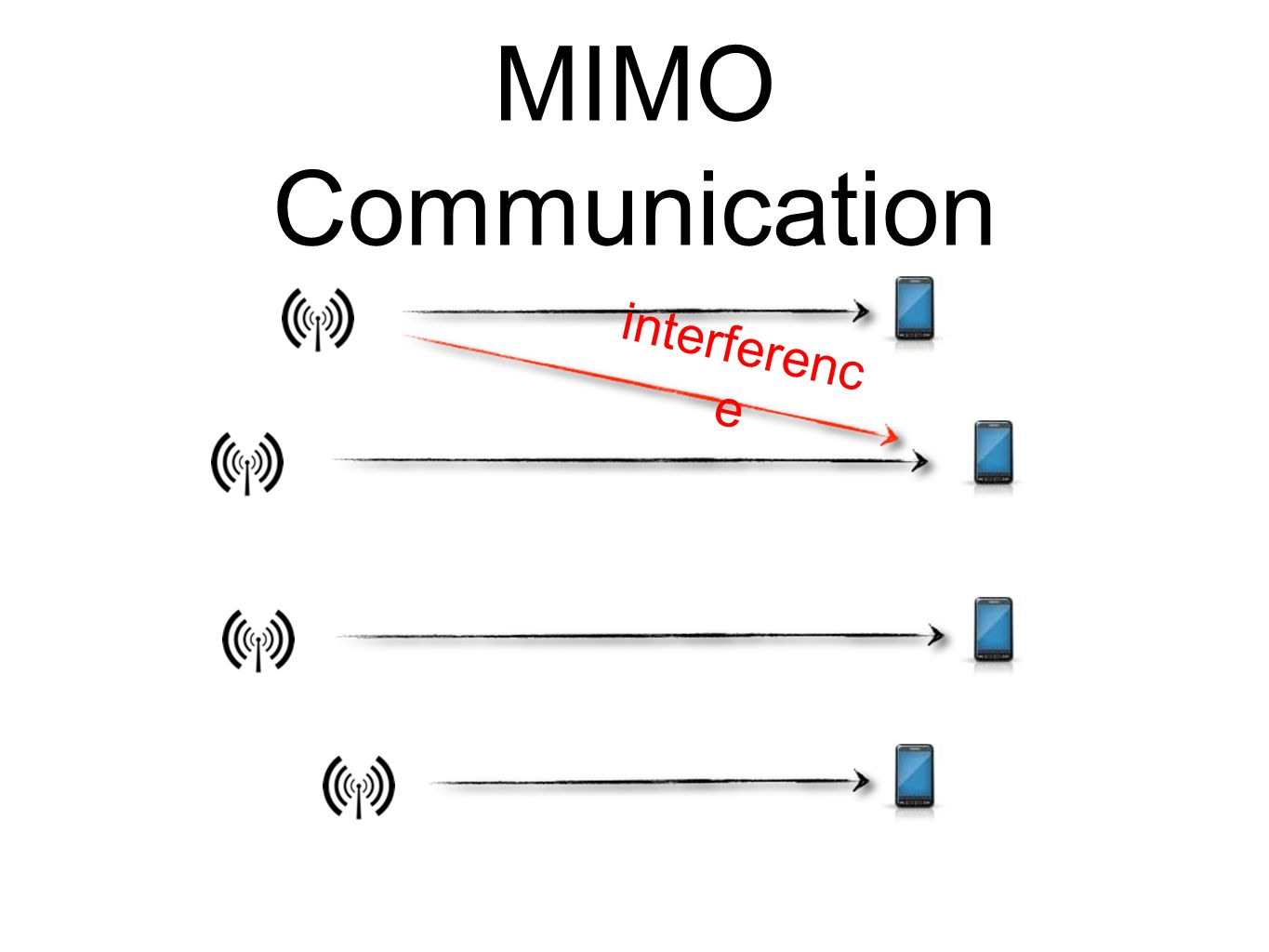 MIMO Communication interference