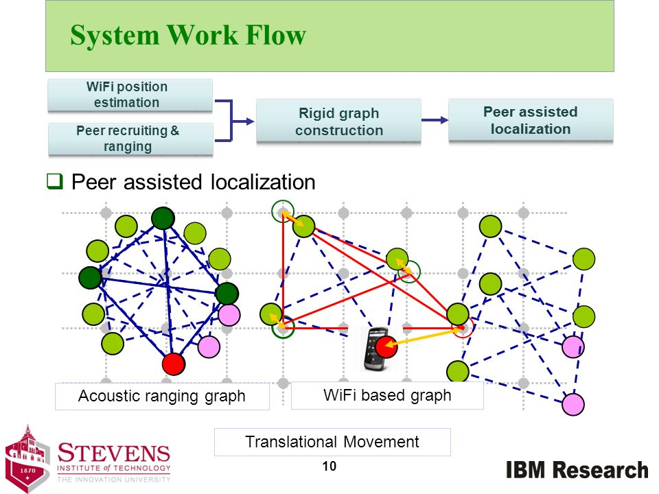 System Work Flow Peer assisted localization Acoustic ranging graph