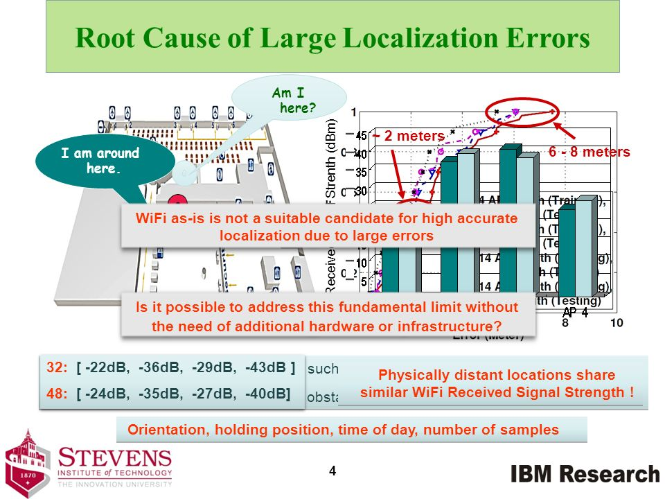 Root Cause of Large Localization Errors