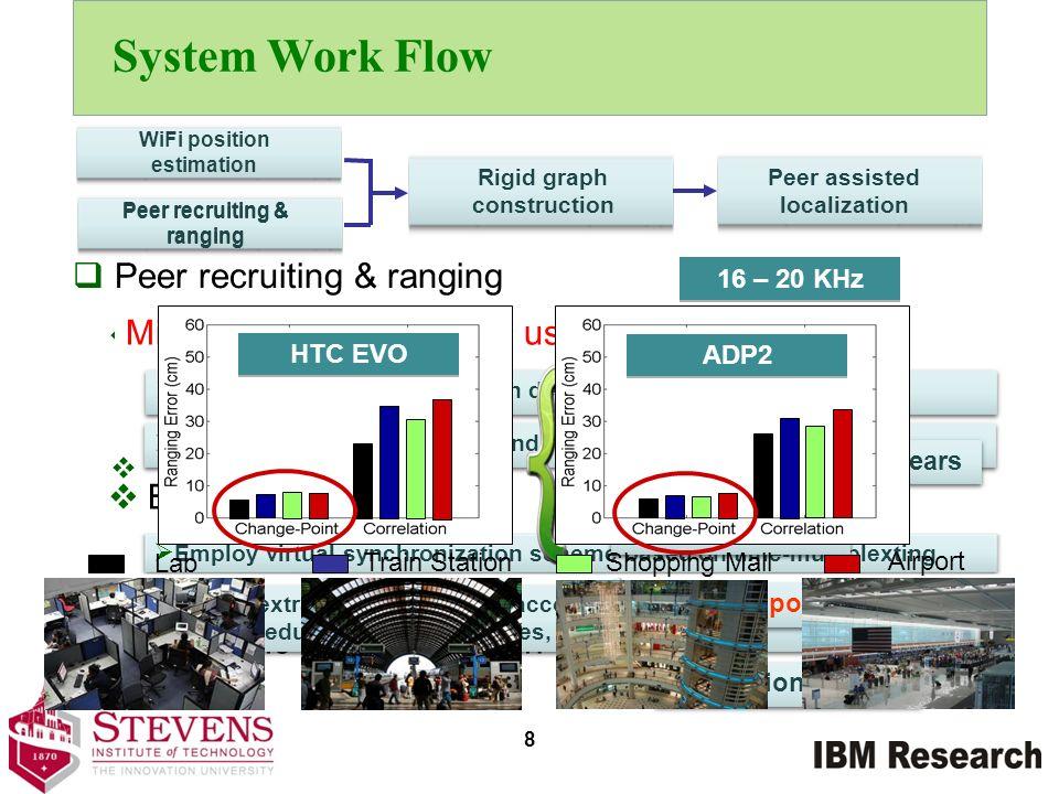 System Work Flow Peer recruiting & ranging