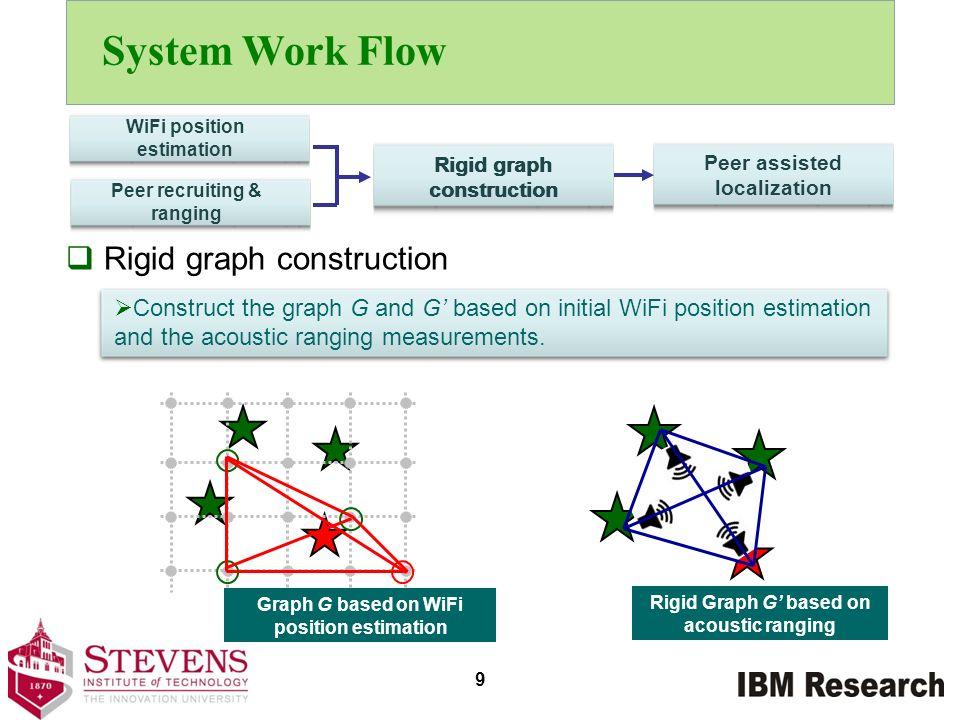 System Work Flow Rigid graph construction