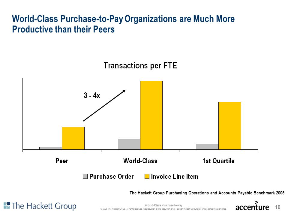 World-Class Purchase-to-Pay Organizations are Much More Productive than their Peers