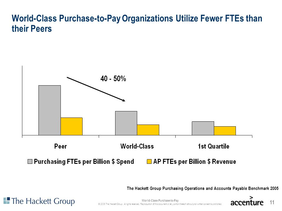 World-Class Purchase-to-Pay Organizations Utilize Fewer FTEs than their Peers