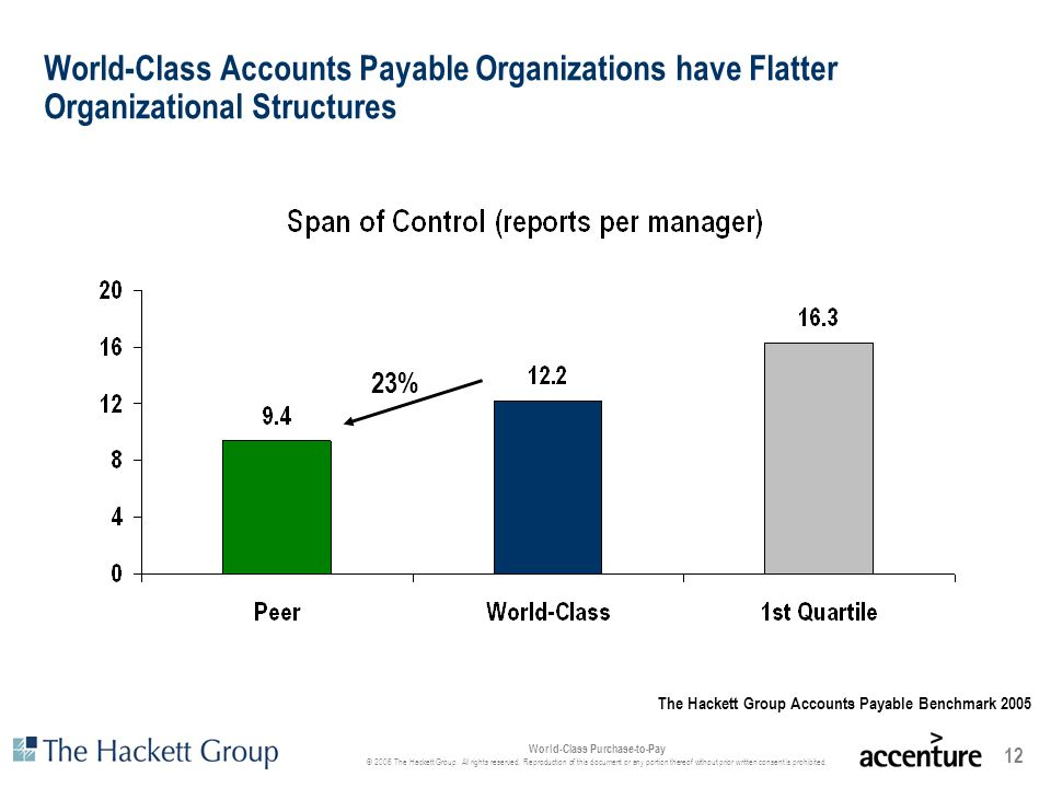 World-Class Accounts Payable Organizations have Flatter Organizational Structures