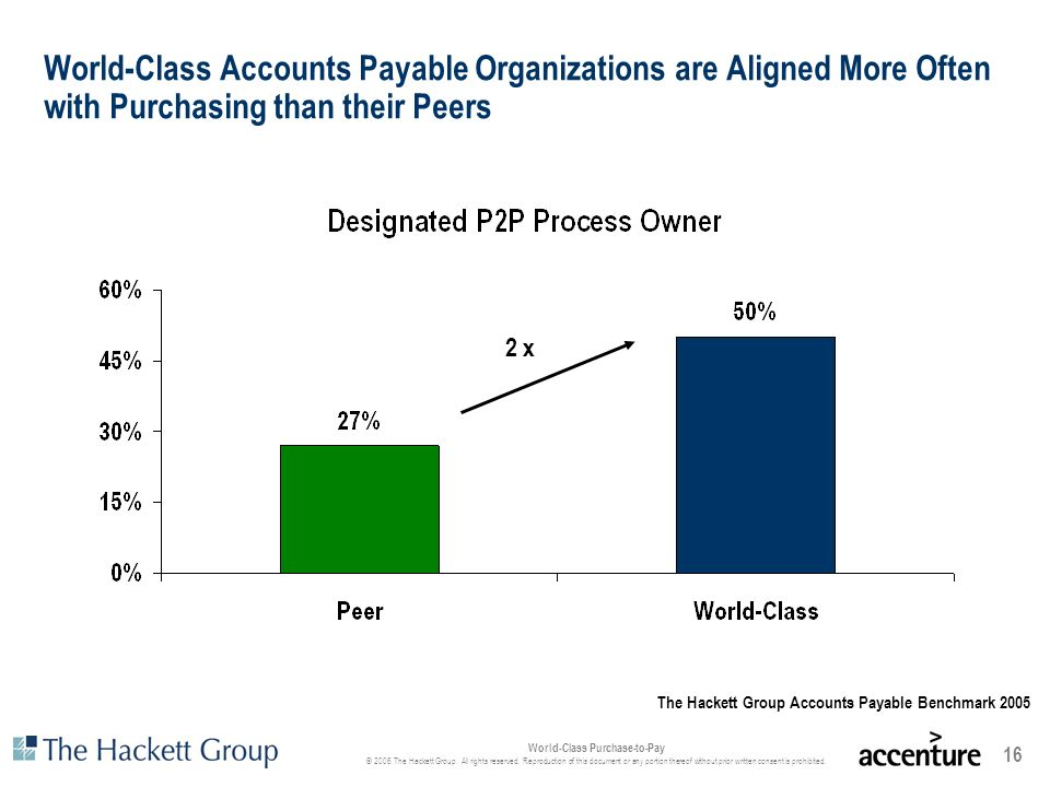 World-Class Accounts Payable Organizations are Aligned More Often with Purchasing than their Peers