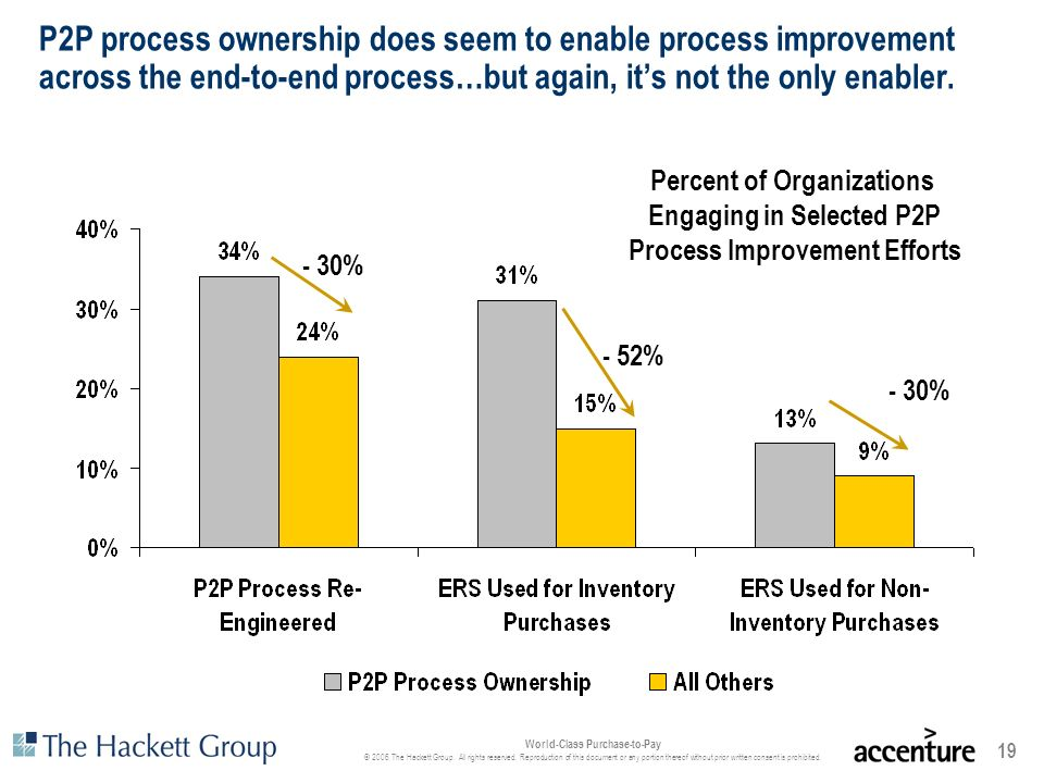 P2P process ownership does seem to enable process improvement across the end-to-end process…but again, it's not the only enabler.