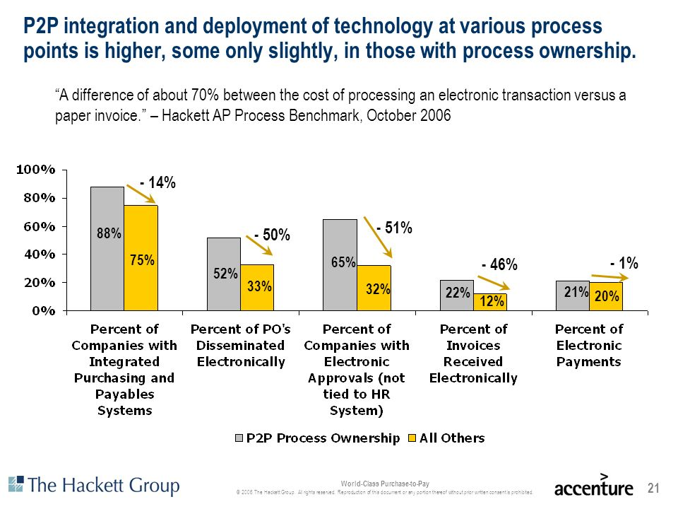 P2P integration and deployment of technology at various process points is higher, some only slightly, in those with process ownership.