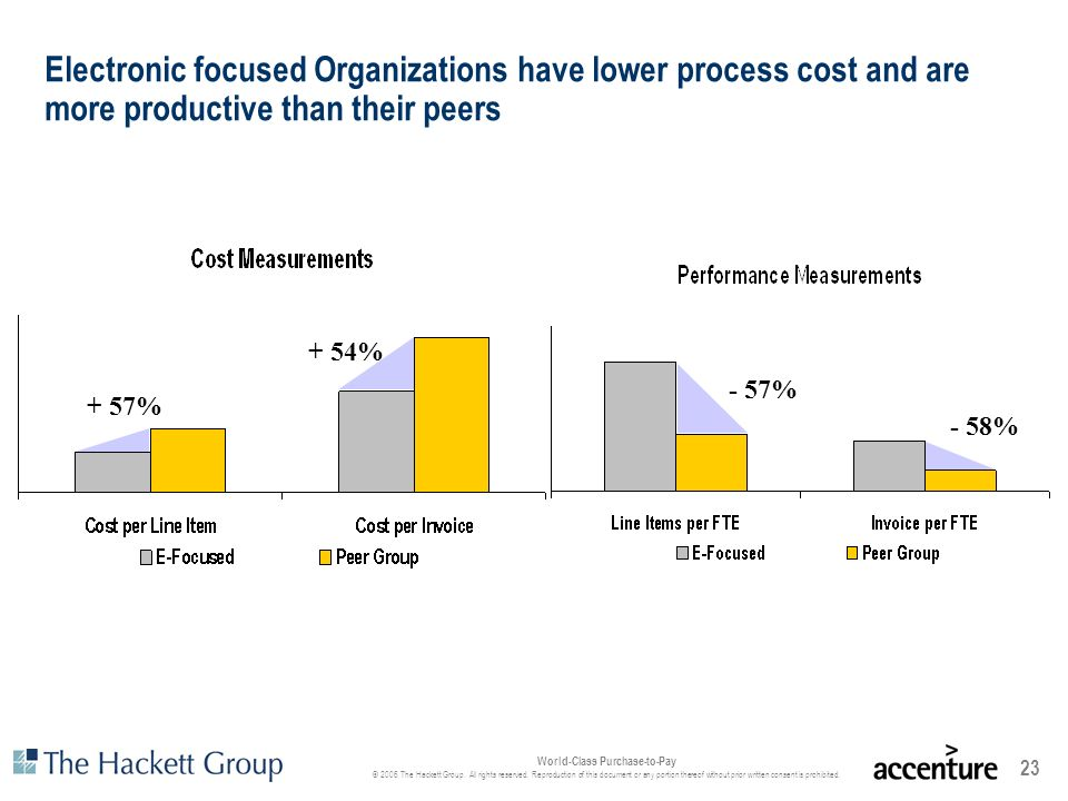 Electronic focused Organizations have lower process cost and are more productive than their peers