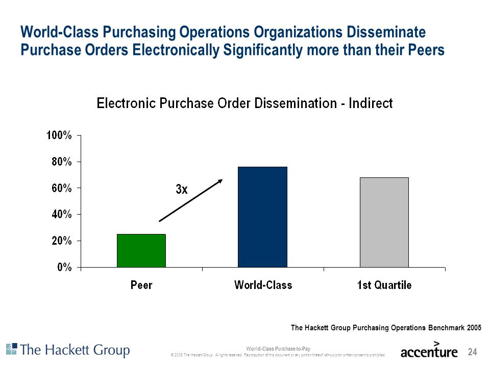 World-Class Purchasing Operations Organizations Disseminate Purchase Orders Electronically Significantly more than their Peers
