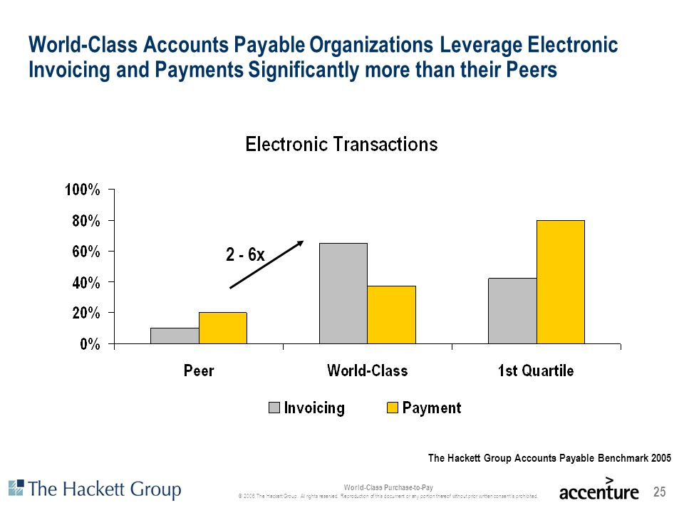 World-Class Accounts Payable Organizations Leverage Electronic Invoicing and Payments Significantly more than their Peers