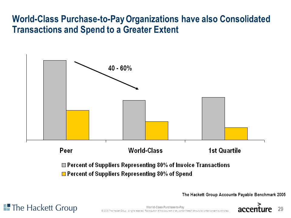 World-Class Purchase-to-Pay Organizations have also Consolidated Transactions and Spend to a Greater Extent