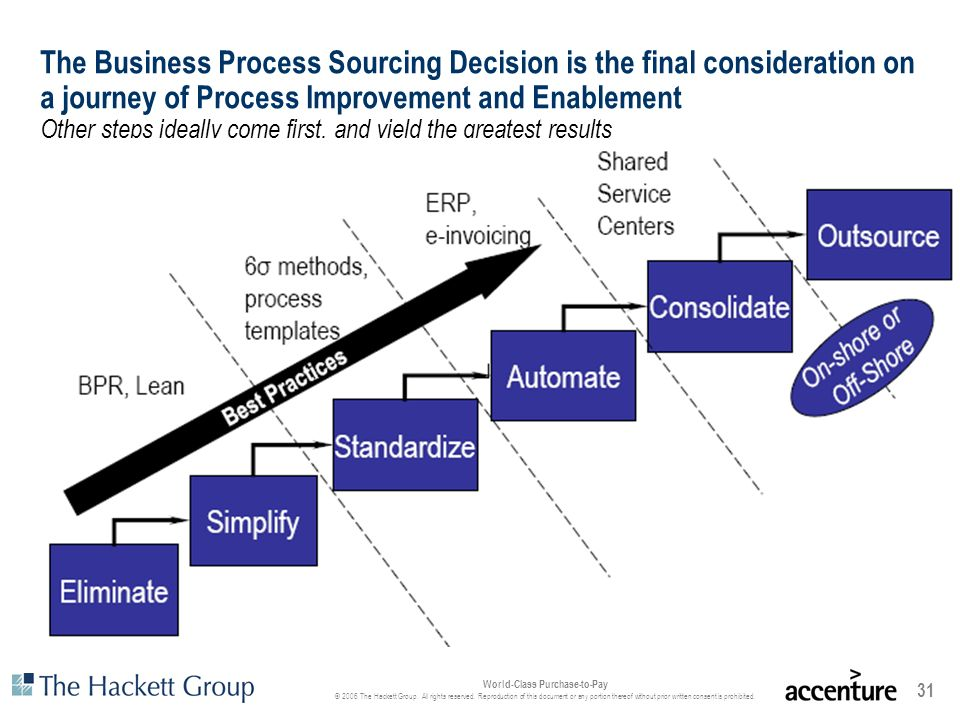 The Business Process Sourcing Decision is the final consideration on a journey of Process Improvement and Enablement Other steps ideally come first, and yield the greatest results