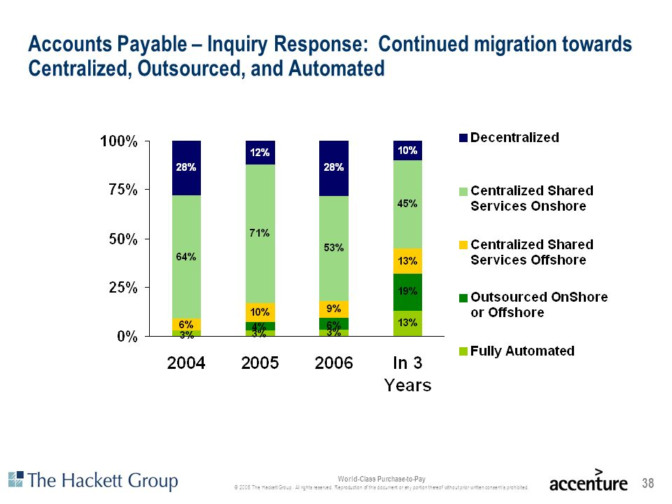 Accounts Payable – Inquiry Response: Continued migration towards Centralized, Outsourced, and Automated