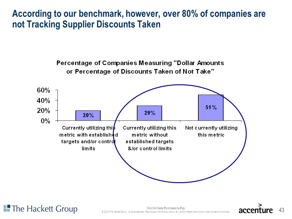 According to our benchmark, however, over 80% of companies are not Tracking Supplier Discounts Taken
