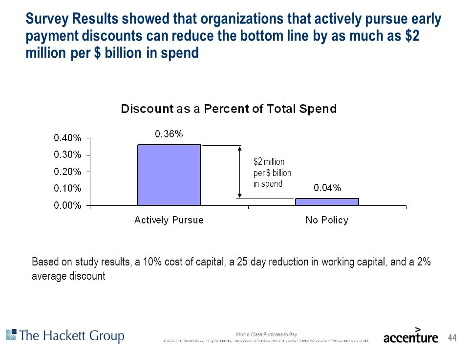 Survey Results showed that organizations that actively pursue early payment discounts can reduce the bottom line by as much as $2 million per $ billion in spend