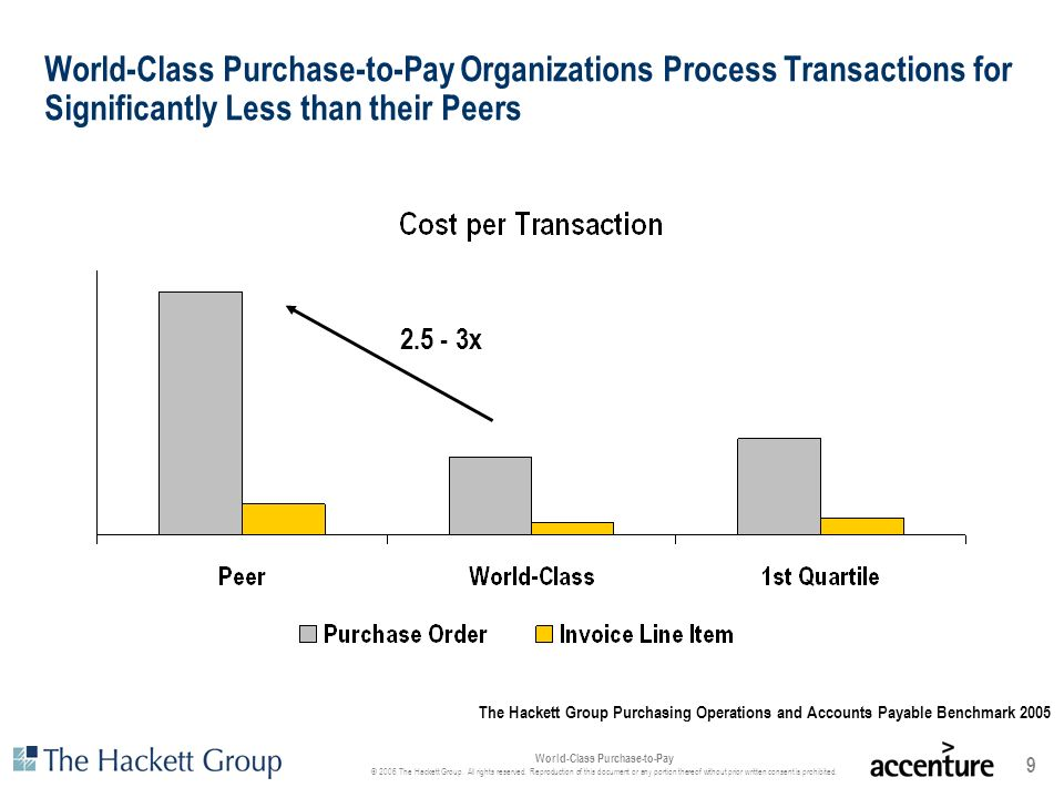 World-Class Purchase-to-Pay Organizations Process Transactions for Significantly Less than their Peers