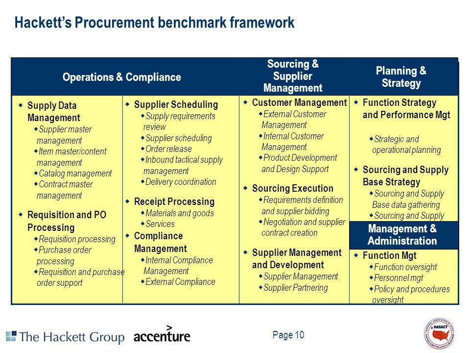 Hackett's Procurement benchmark framework