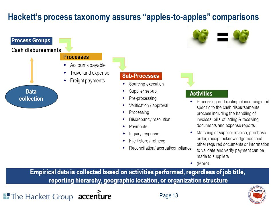 Hackett's process taxonomy assures apples-to-apples comparisons