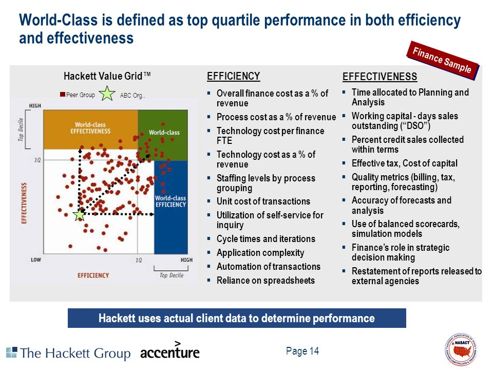 Hackett uses actual client data to determine performance