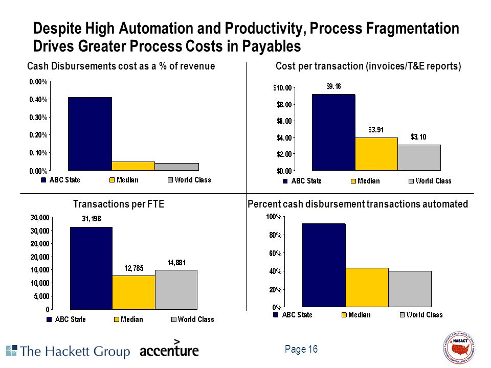 Despite High Automation and Productivity, Process Fragmentation Drives Greater Process Costs in Payables
