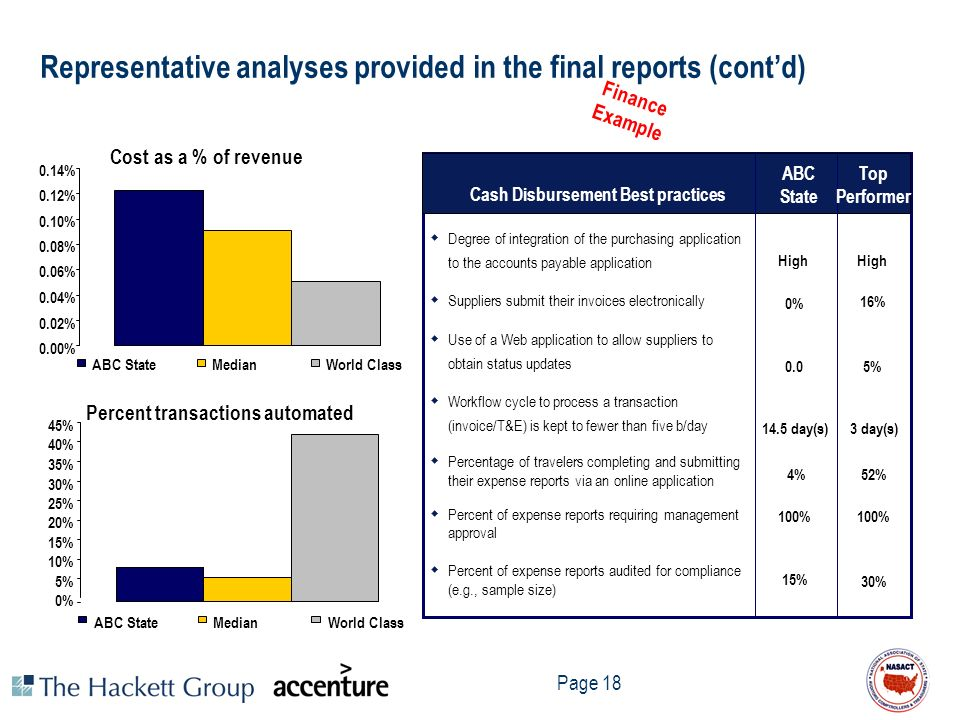 Representative analyses provided in the final reports (cont'd)