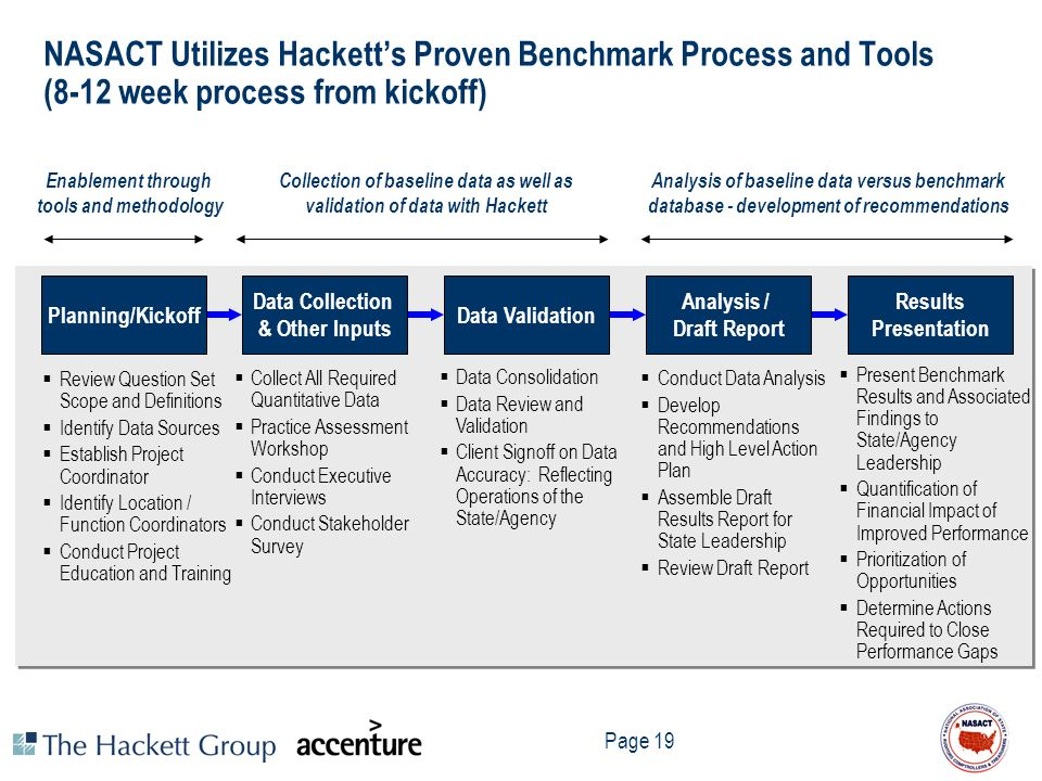 NASACT Utilizes Hackett's Proven Benchmark Process and Tools (8-12 week process from kickoff)