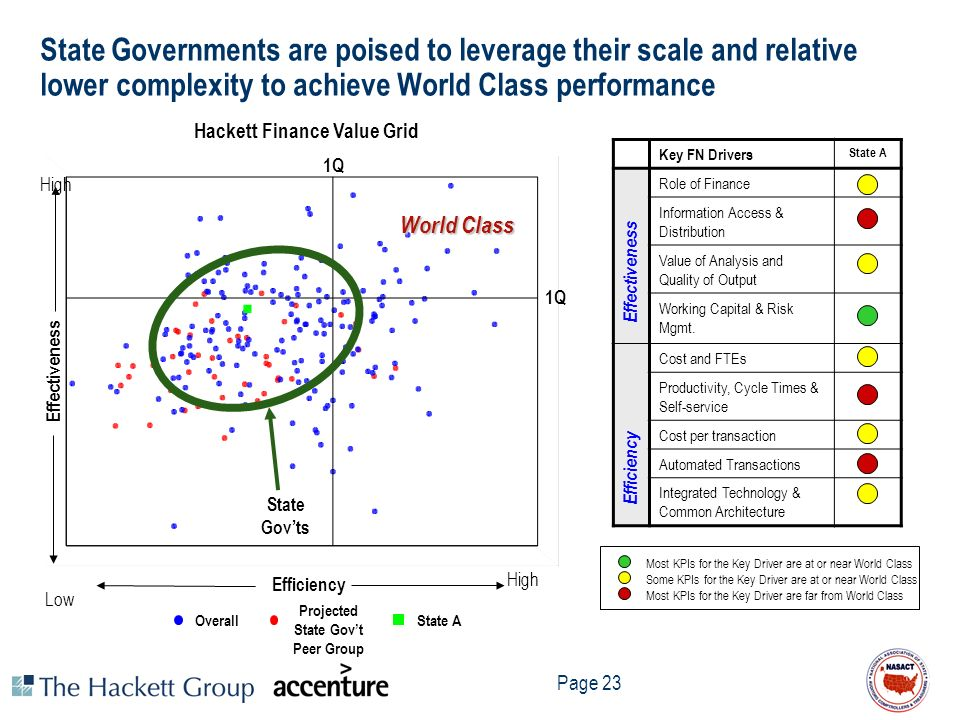 Hackett Finance Value Grid Projected State Gov't Peer Group