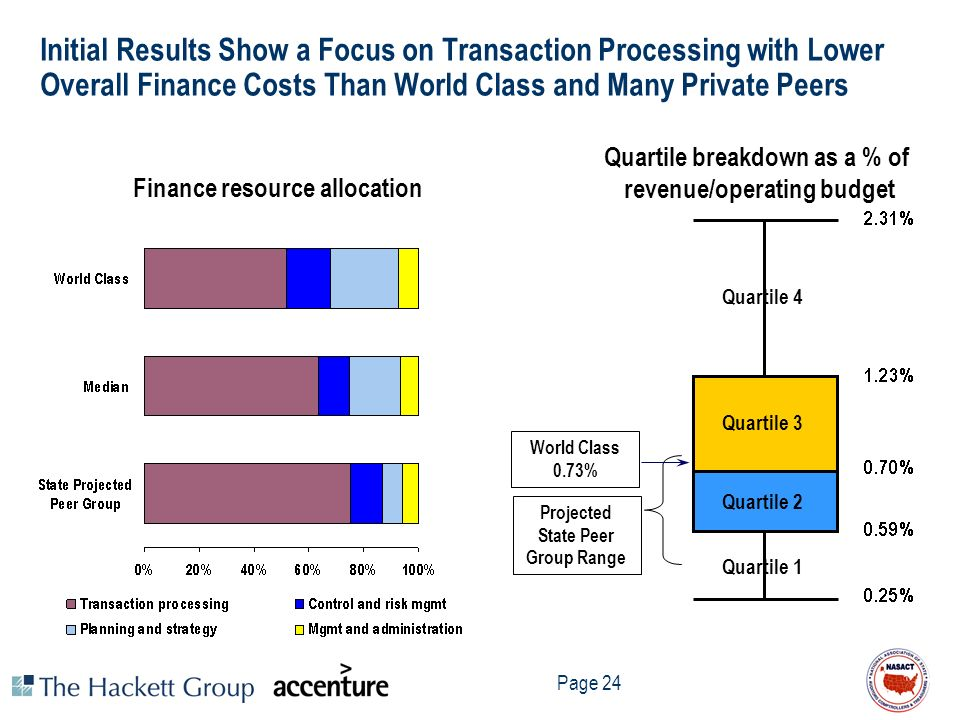 Initial Results Show a Focus on Transaction Processing with Lower Overall Finance Costs Than World Class and Many Private Peers