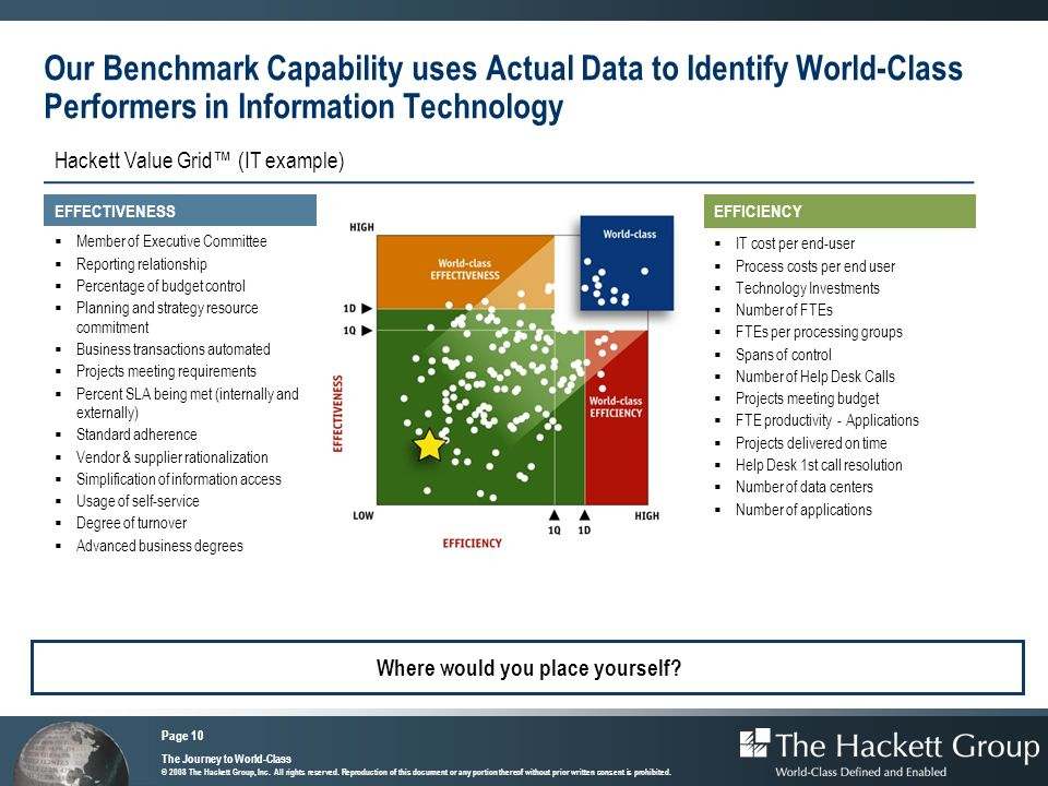 Our Benchmark Capability uses Actual Data to Identify World-Class Performers in Information Technology