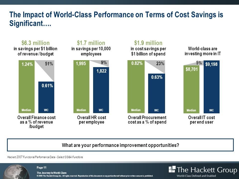 The Impact of World-Class Performance on Terms of Cost Savings is Significant….