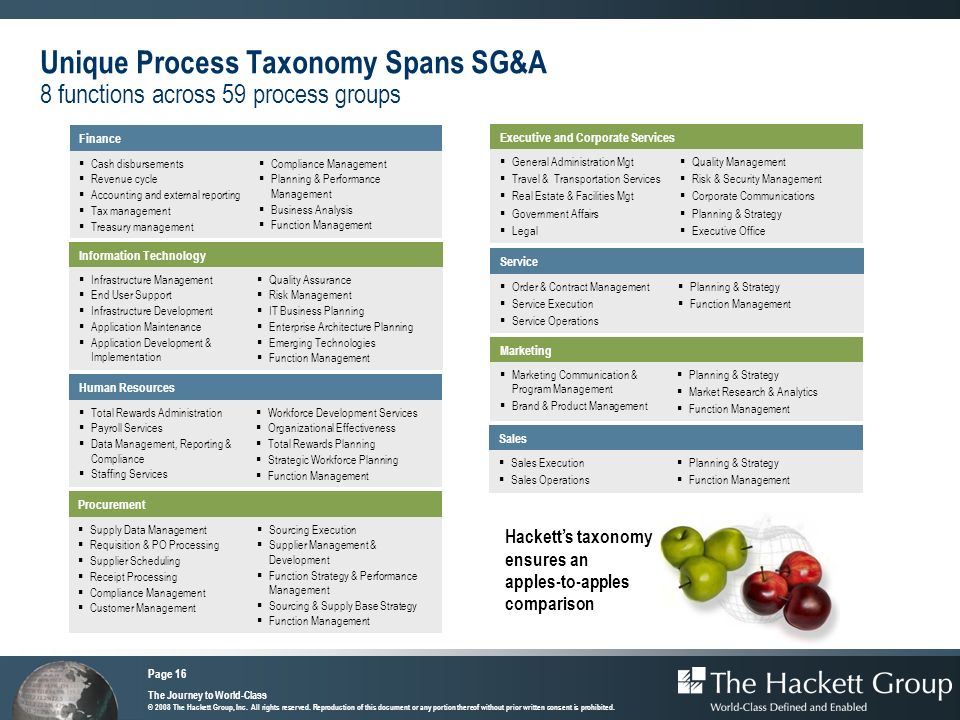 Unique Process Taxonomy Spans SG&A 8 functions across 59 process groups